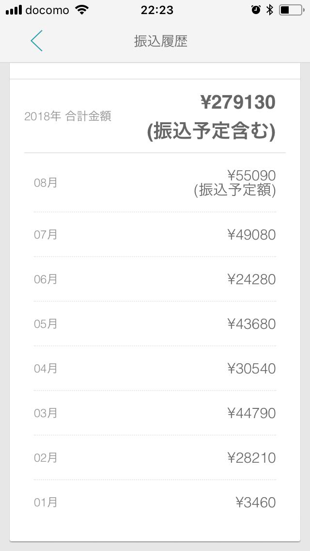 私の実際の収益額です。平均して4万円弱の利益があります。