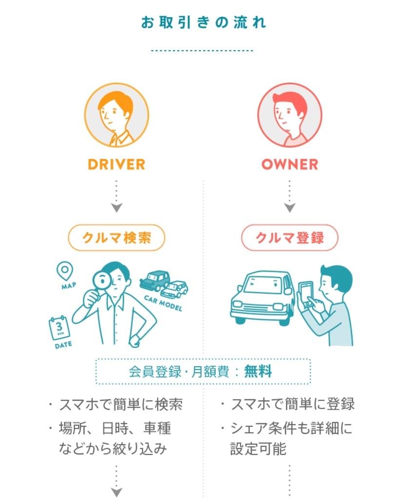 オーナーはクルマを登録し、ドライバーはクルマを選定します